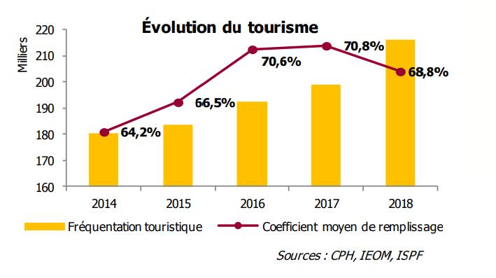 Les principaux marchés émetteurs de tourisme de la Polynésie française demeurent les États-Unis et l'Europe.