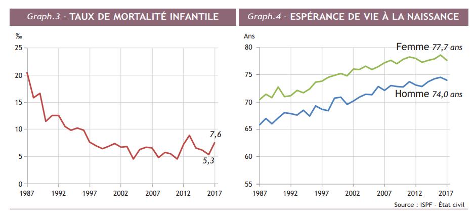 L'accroissement de la population toujours au ralenti
