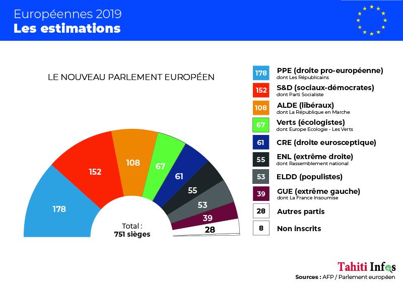 Européennes: progression contenue des eurosceptiques, poussée écologiste