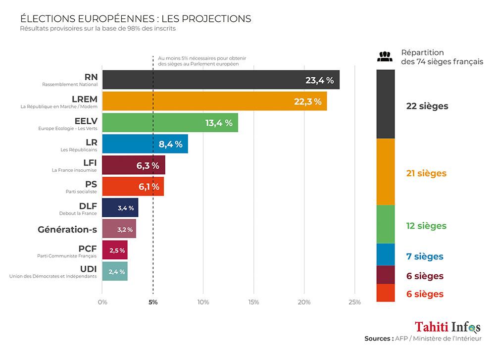 Européennes: le RN de Le Pen en tête, la liste Macron limite les dégâts