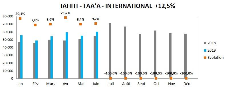 Plus de 37 000 passagers internationaux supplémentaires en 2019