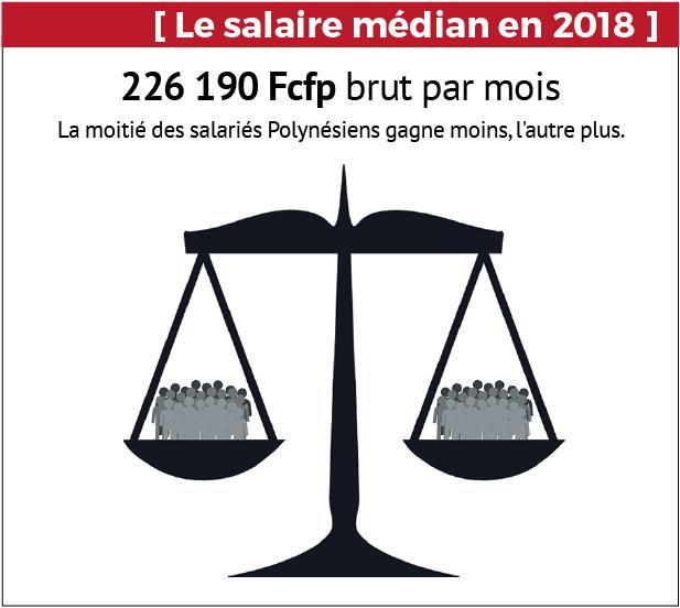 Le salaire médian de tous les salariés, incluant public et privé.