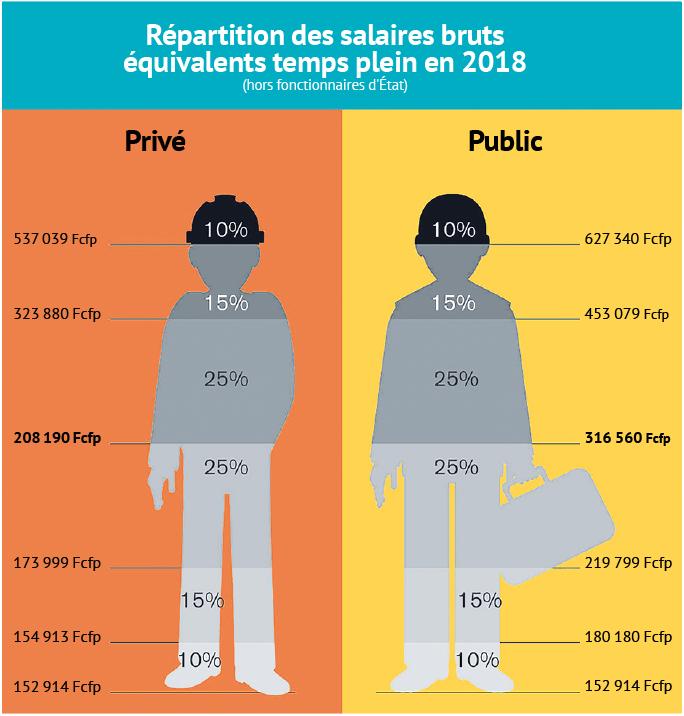 Ces chiffres n'incluent que les cotisants à la CPS et ne comptent donc pas les salariés détachés de la fonction publique d'État. Les professeurs du public, les militaires, les personnels du ministère de la Justice, les ouvriers de l'État et les CEAPF ne sont pas compris dans ces chiffres. S'ils étaient inclus, l'indexation de leur salaire à 1,84 fois celui de la grille salariale française ferait exploser les salaires du public. Pour lire le graphique, si vous êtes un salarié du privé et que vous gagnez moins de 173 999 Fcfp bruts par mois, vous faites partie des 25% les moins bien payés.