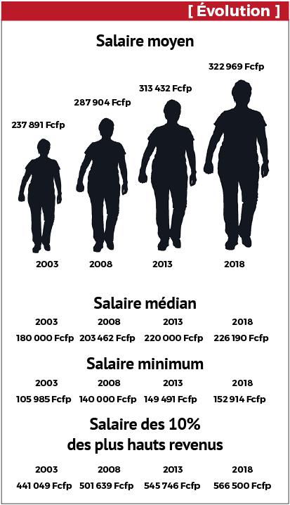 En 15 ans, les salaires ont beaucoup augmenté en Polynésie, mais pas au même rythme pour tout le monde. Les salaires des plus pauvres ont augmenté de 44%, suivant la hausse du salaire minimum. Les plus riches ont obtenu 28% d'augmentation sur la période (même si l'instauration de la CST a réduit l'augmentation de leurs salaires nets). C'est la classe moyenne qui a le moins progressé, avec +26% d'augmentation des salaires en 15 ans. Sur la même période, les prix ont augmenté de 15%.