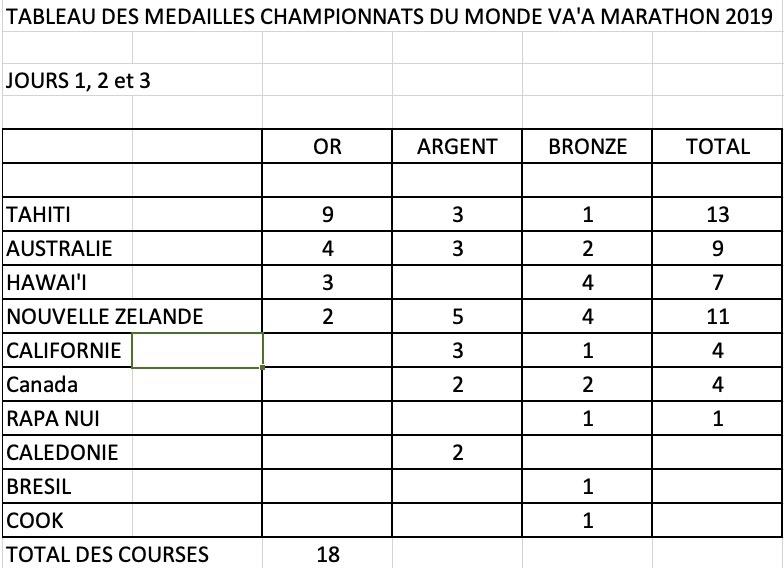 Rodolphe Bernadino, champion du monde de va'a marathon