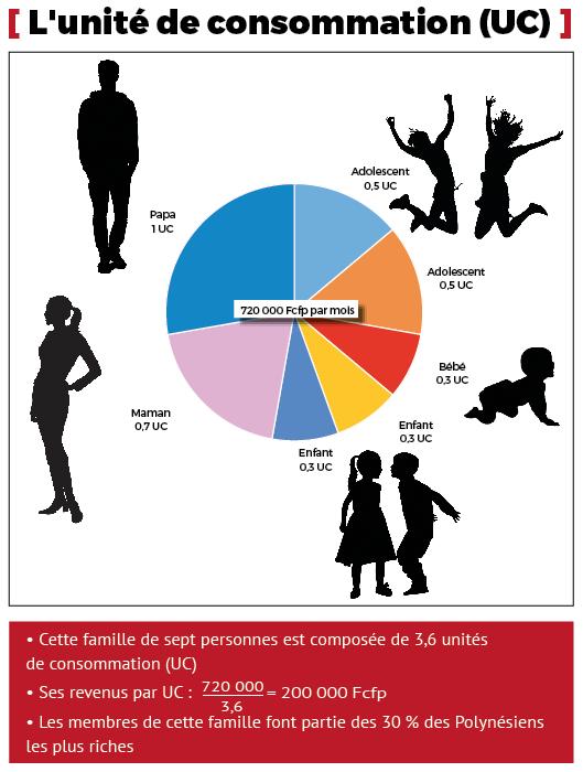 Cette famille de 7 personnes ne représente que 3,6 unités de consommation. L'ISPF utilise cette mesure pour prendre en compte le fait que vivre à plusieurs sous un même toit diminue les frais.