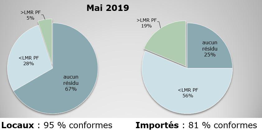 LMR : Limite maximale en résidus de pesticides. Les analyses réalisées en mai montrent que près des deux-tiers de la production locale ne contient aucune trace de pesticides, contre seulement 25% des produits importés.