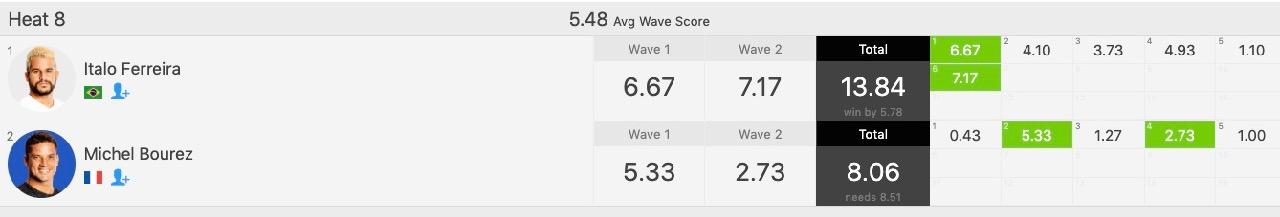 Florès remporte la Quicksilver Pro France, Bourez sorti en huitièmes
