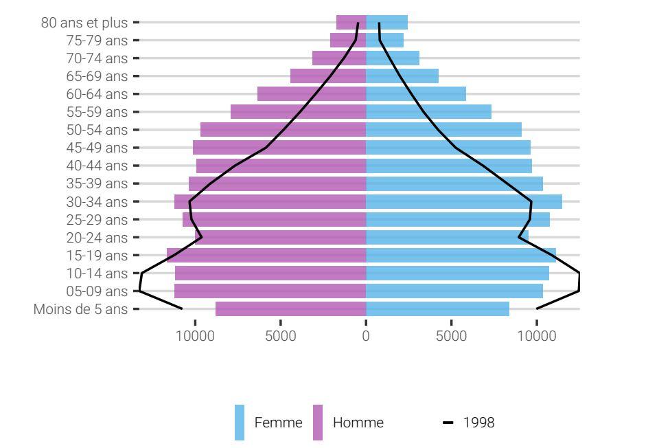 Pyramides des âges de la population polynésienne en 1998 et en 2018.