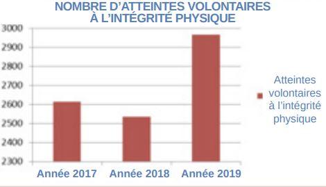 Violences et stups à la hausse en 2019