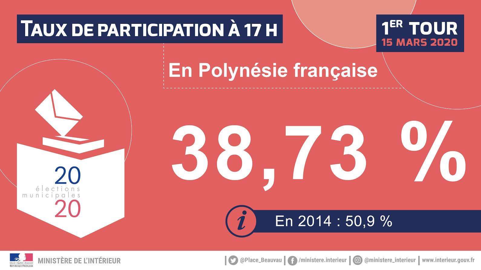 La participation en baisse aussi en Polynésie