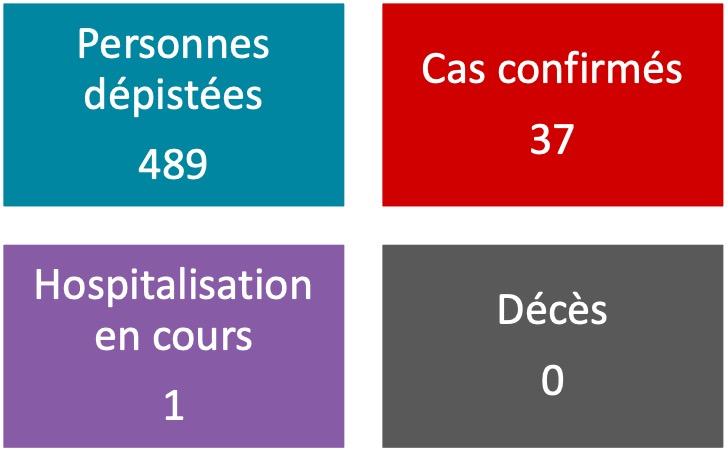 Covid-19 : Bilan stable à 37 cas au fenua