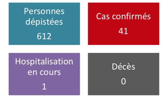 Un 41e cas de coronavirus dépisté en Polynésie