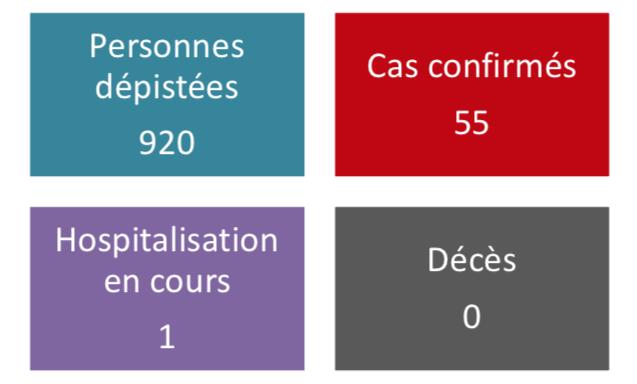 Deux nouveaux cas de coronavirus lundi