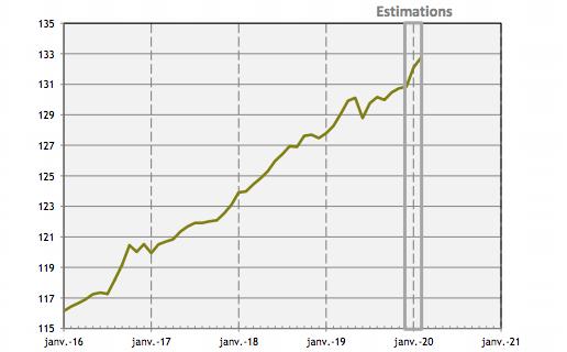En février, l'emploi salarié progressait encore