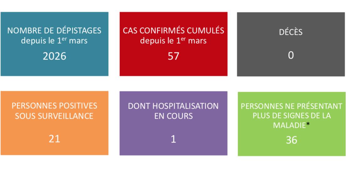 Aucun nouveau cas de coronavirus jeudi