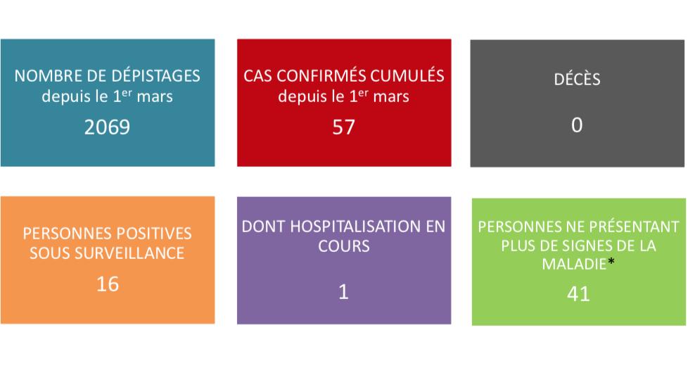 Plus que 16 cas de coronavirus sous surveillance au fenua