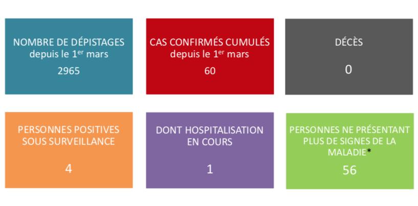 Pas de nouveaux cas de coronavirus dimanche