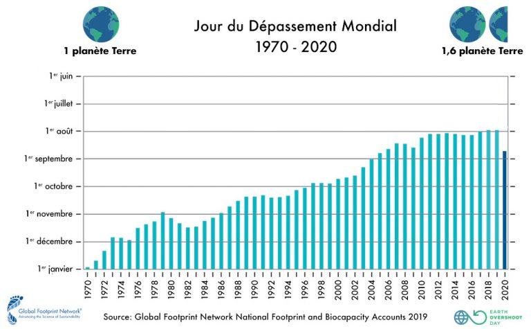 L'évolution du jour du dépassement mondial depuis 1970.