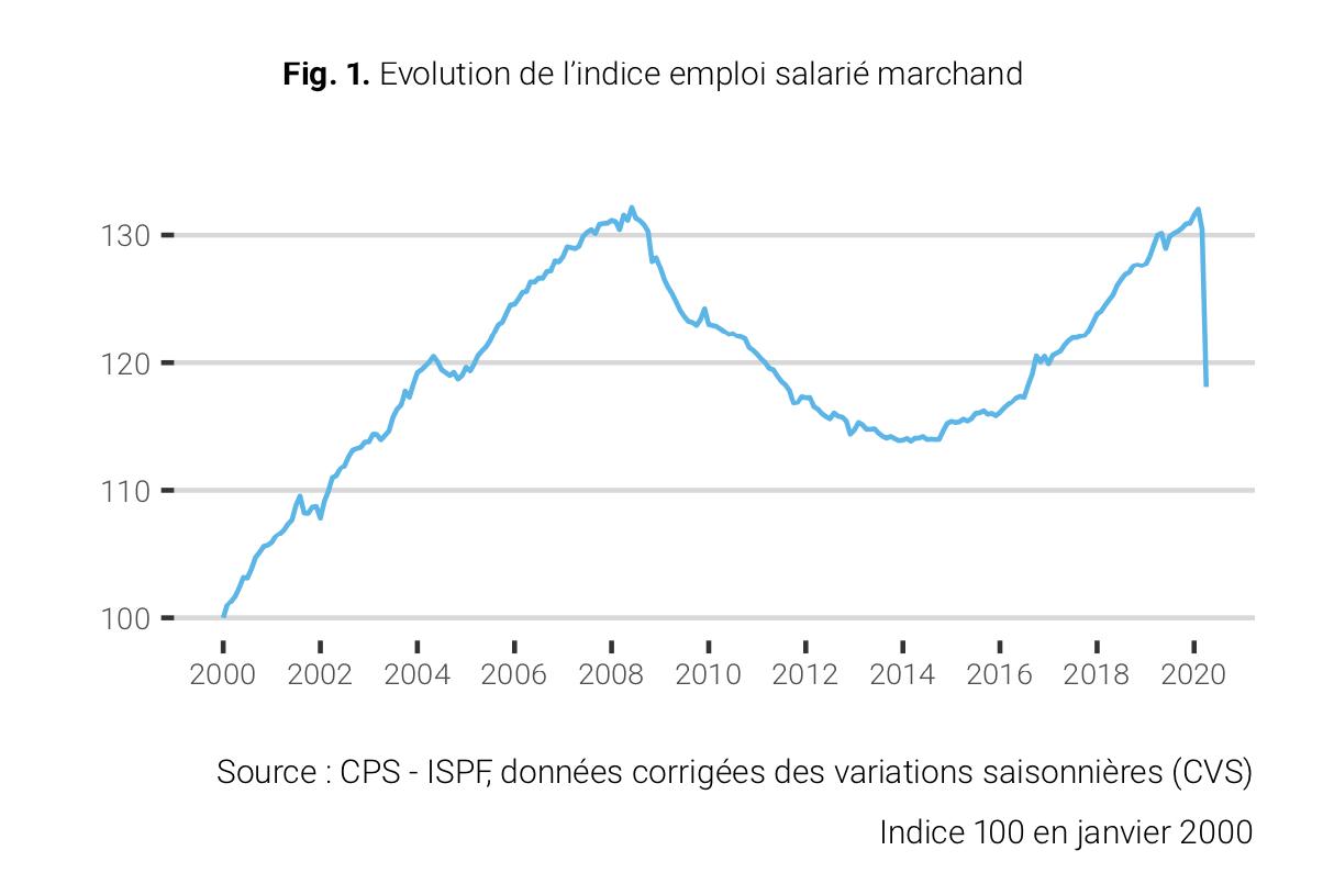 Décrochage historique de l'emploi de -9,4% en avril au fenua