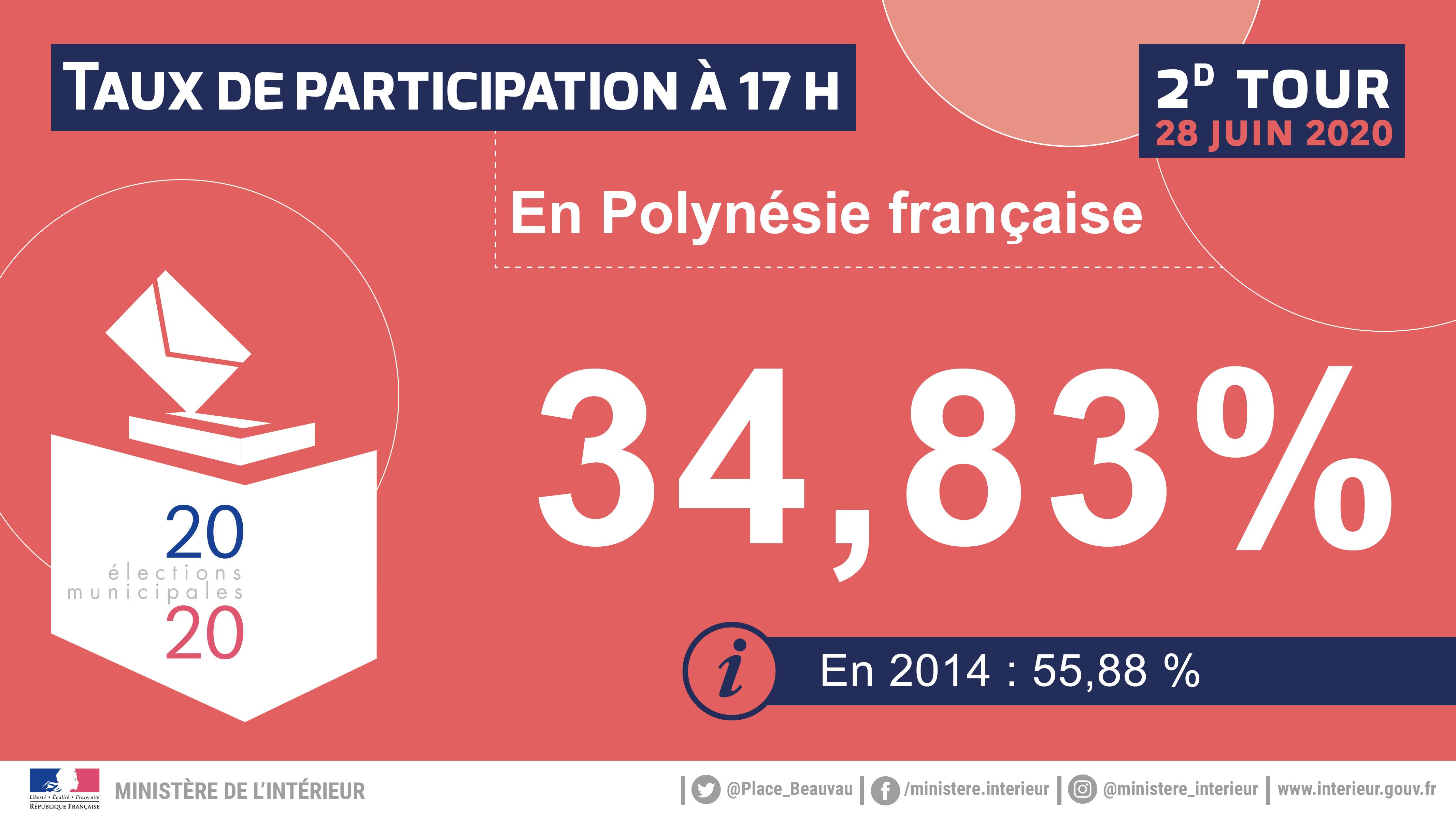 Second tour des municipales en Polynésie : 34,83% de participation à 17 heures