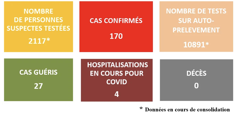 170 cas de Covid-19 confirmés en Polynésie