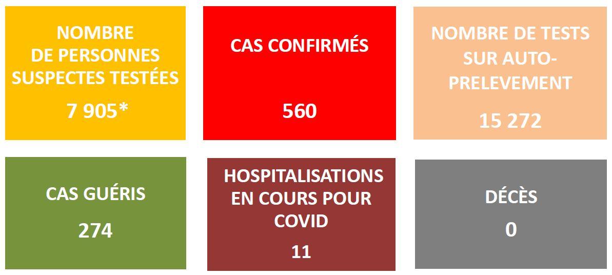 560 cas Covid confirmés mercredi en Polynésie