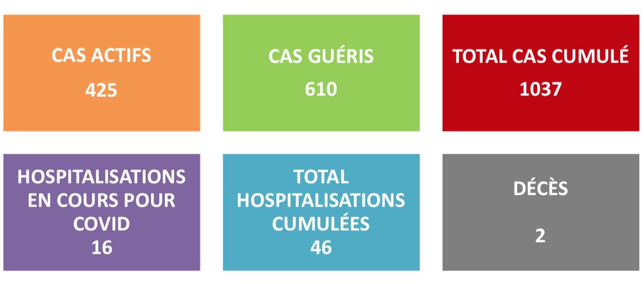 La barre des 1 000 cas Covid-19 franchie, 425 cas actifs