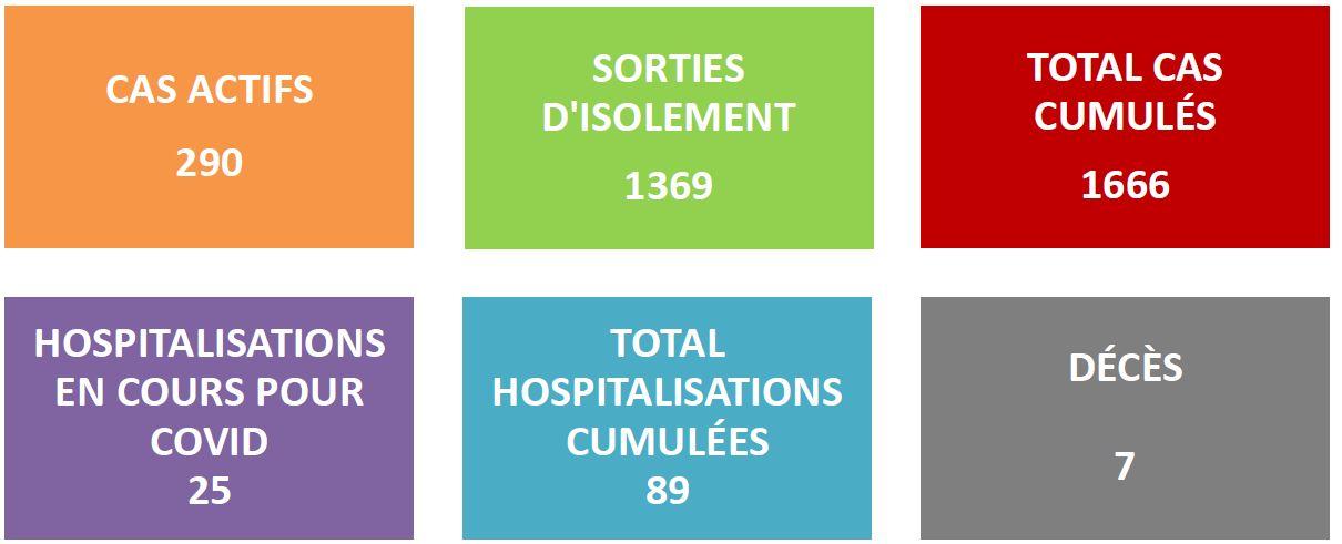 1 666 cas Covid recensés depuis début août au fenua