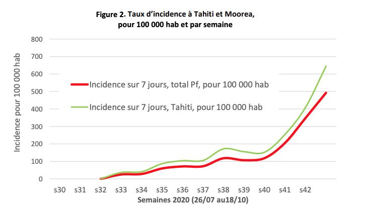 Epidémie de Covid-19 : Les chiffres s'envolent