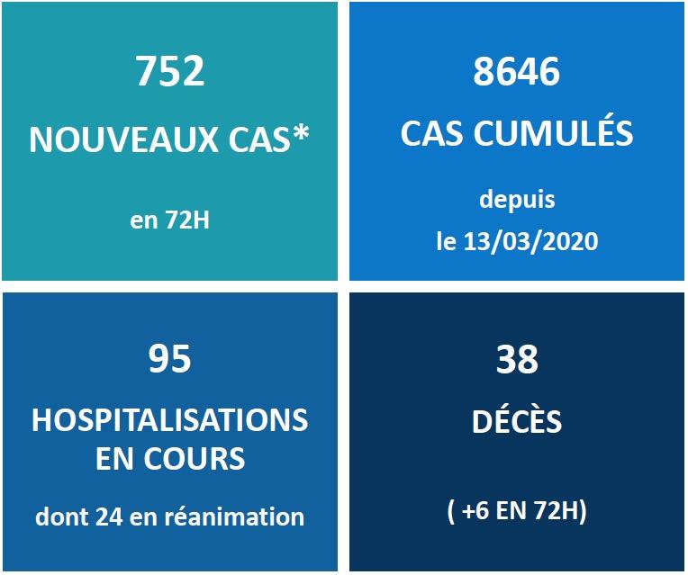 Covid-19 : 6 nouveaux décès, 95 hospitalisations en cours au fenua