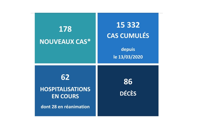 Covid-19 : Sept nouveaux décès en quatre jours