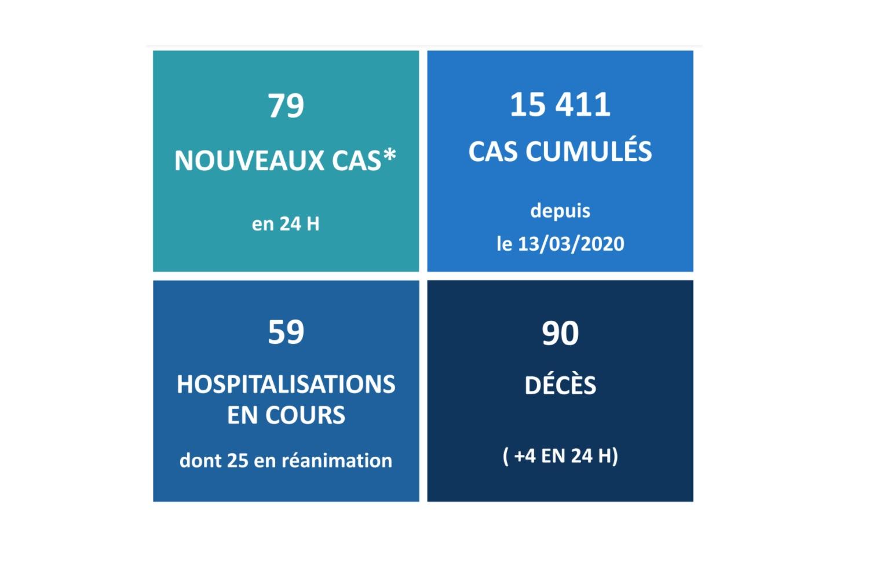 Covid-19 : Quatre nouveaux décès en 24 heures