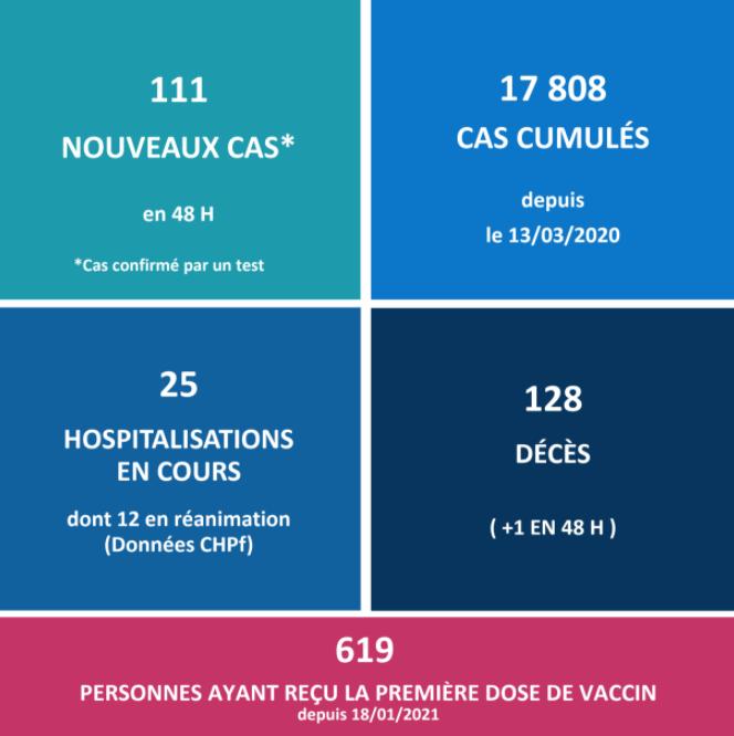 619 doses de vaccin administrées
