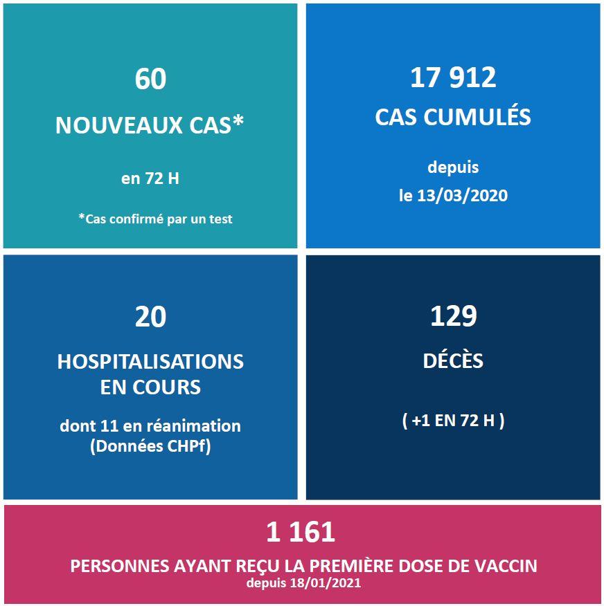 1 161 injections anti-Covid après 7 jours de phase 1