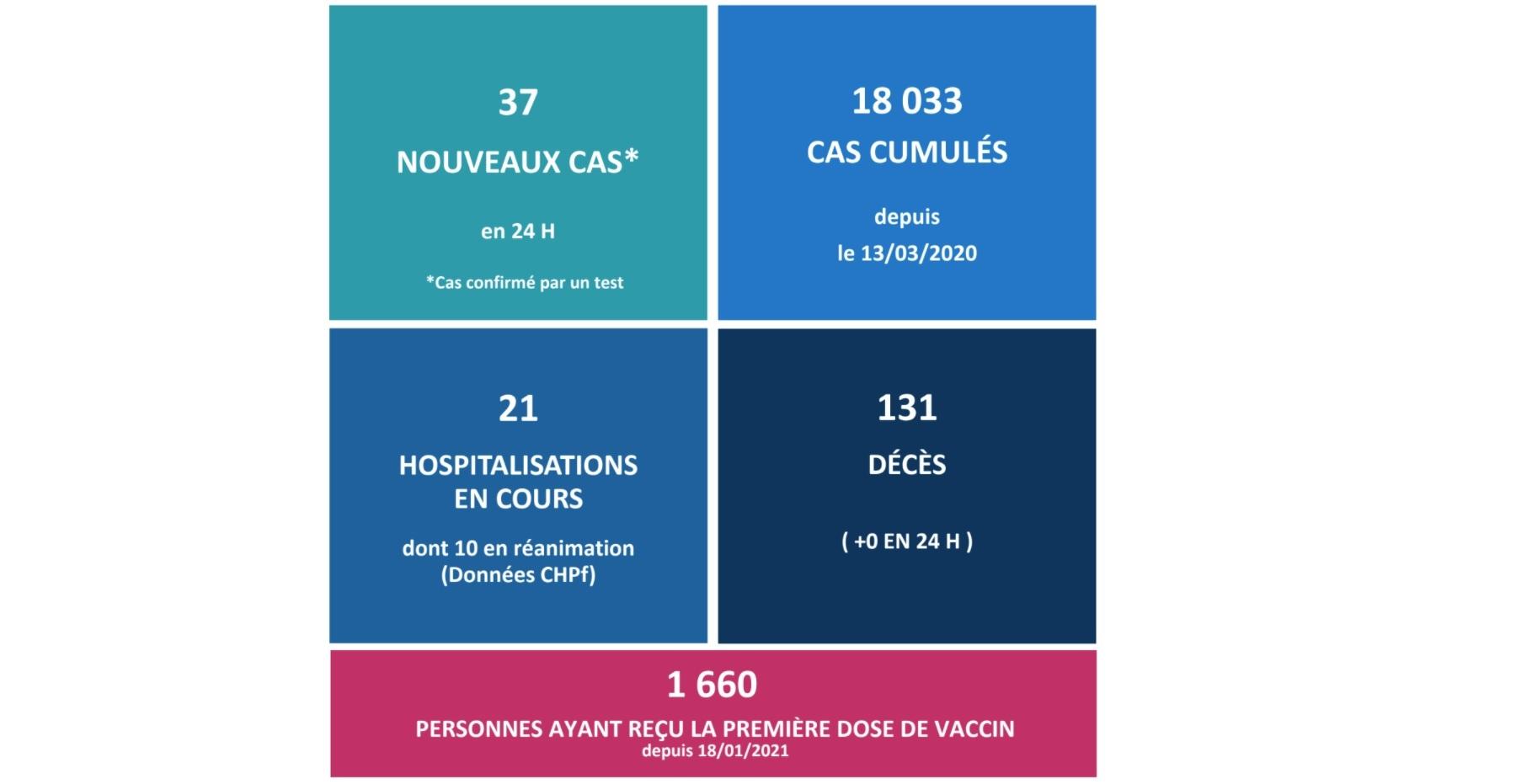 37 nouveaux cas et aucun décès lié au Covid ce jeudi