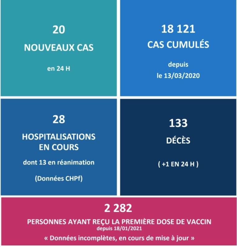 20 nouveaux cas et un 133e décès lié au Covid ce mardi