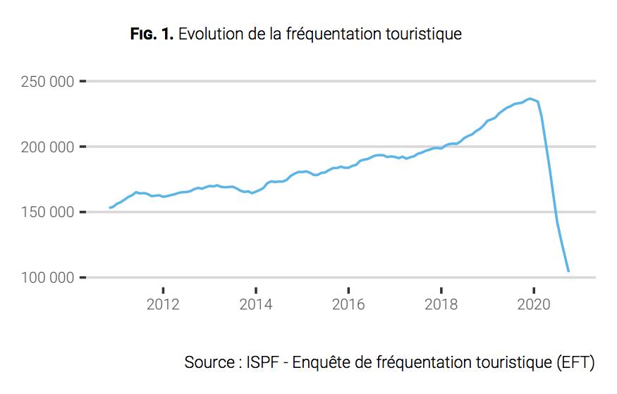 Avec le confinement en métropole, le tourisme s'est effondré en novembre