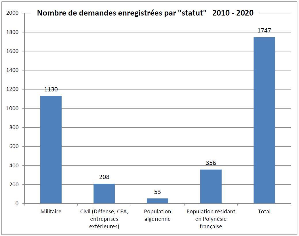 Les militaires et civils ayant été présents sur les sites des essais nucléaires représentent 77% des demandes d'indemnisation faites depuis 2010 au Civen. Les demandes émanant de personnes résidant en Polynésie française constituent 53% des demandes reçues en 2020.