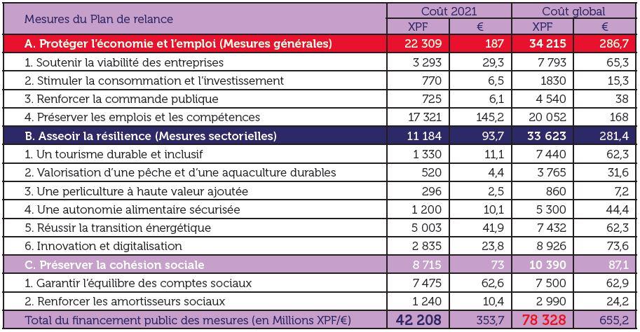 La répartition des moyens budgétaires estimés pour financer le plan de relance 2021-2023.