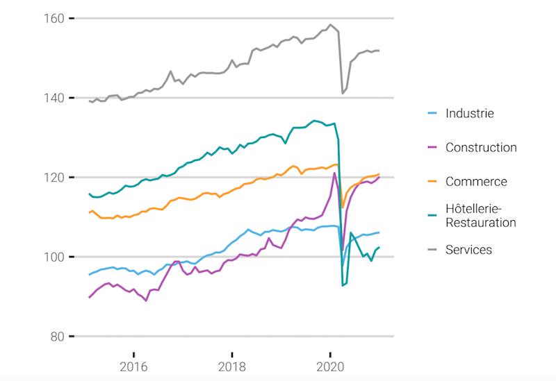 """L'emploi """"stable"""" en janvier, le secteur de la construction dopé"""