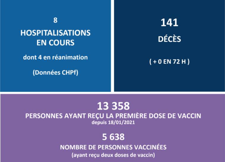 2880 personnes ont reçu la première dose du vaccin ce week-end