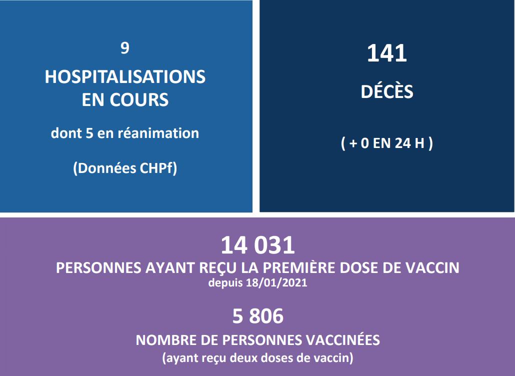 Plus de 14 000 personnes ont reçu la première dose du vaccin