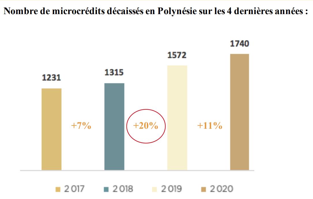 1 740 microcrédits délivrés par l'Adie en 2020