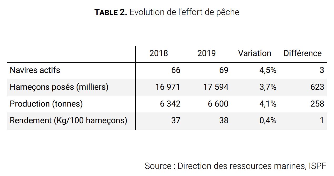 2018-2019 : La pêche progresse… de 1%
