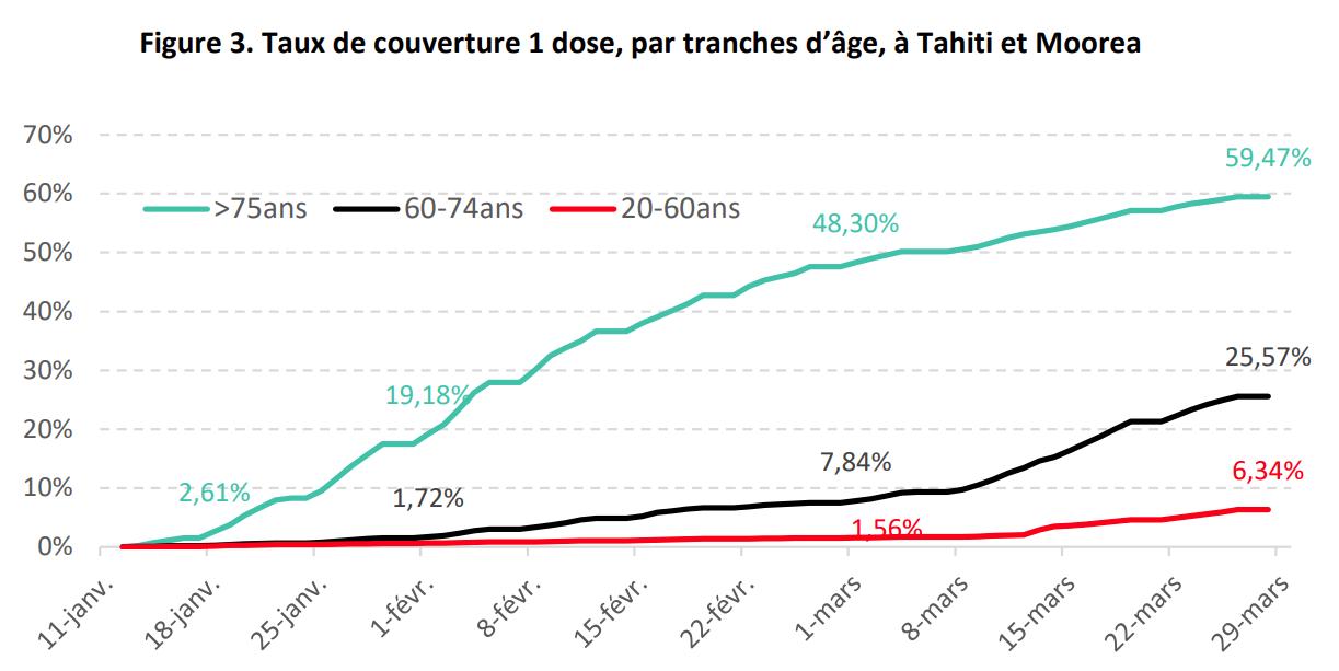 La moitié des plus de 75 ans vaccinés à Tahiti et Moorea