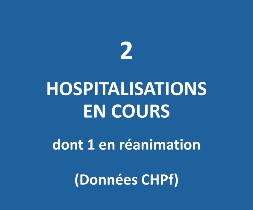 Un seul patient en service de réanimation au CHPF