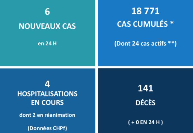 Près de 73 000 doses de vaccin inoculées au fenua