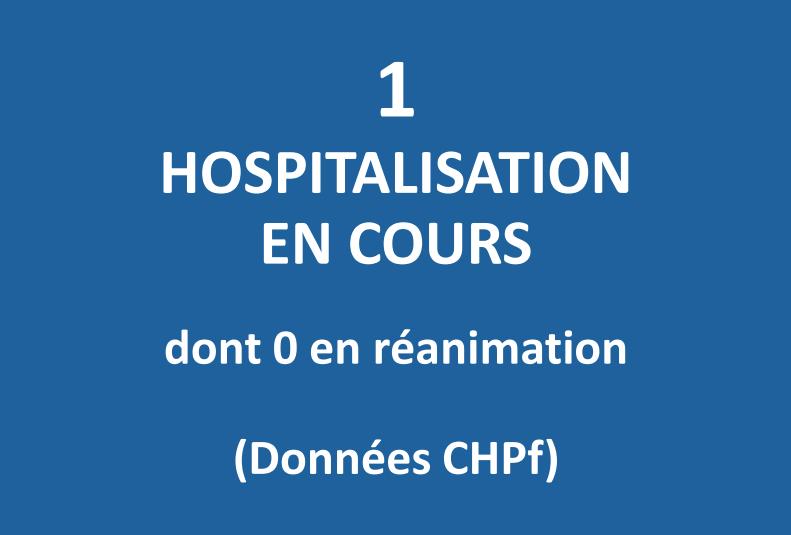 Un seul patient hospitalisé en filière Covid au CHPF