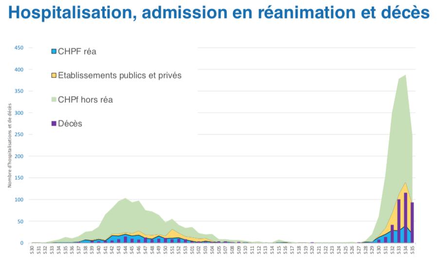 Le nombre des nouveaux décès, hospitalisations et admissions en réanimation est orienté à la baisse depuis la semaine dernière.